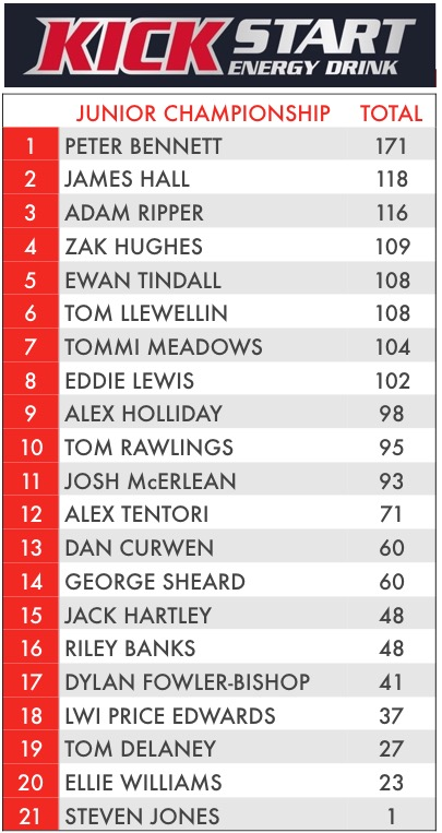 POINTS AFTER ROUND 6