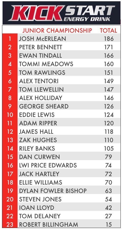 POINTS AFTER ROUND 9 (PROVISIONAL)